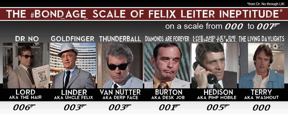 #Bond_age_ Scale of Felix Leiter Ineptitude
